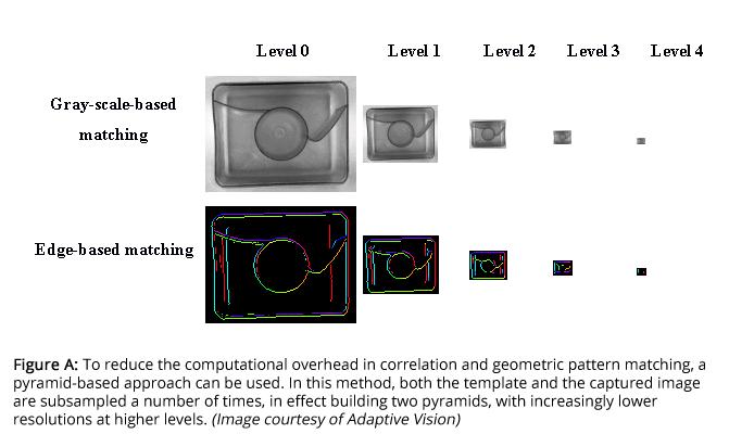 Pattern Matching Speeds Object Location Redu Vision Online