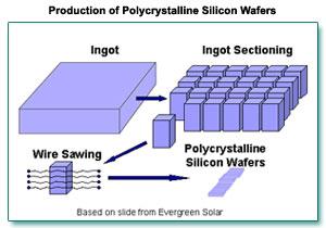 Machine Vision Aids Solar Cell Production Vision Online